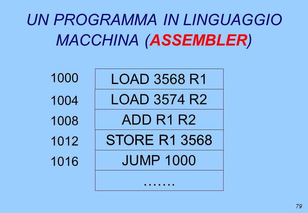 79 UN PROGRAMMA IN LINGUAGGIO MACCHINA (ASSEMBLER) LOAD 3568 R1 LOAD 3574 R2 ADD R1 R2 STORE R1 3568 JUMP 1000 ……. 1000 STORE R1 3568 1004 1008 1012 1