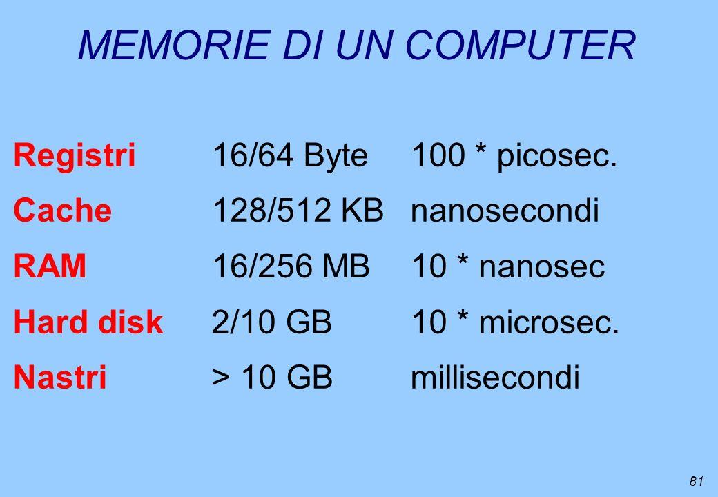81 MEMORIE DI UN COMPUTER Registri16/64 Byte100 * picosec. Cache128/512 KBnanosecondi RAM16/256 MB10 * nanosec Hard disk2/10 GB10 * microsec. Nastri>