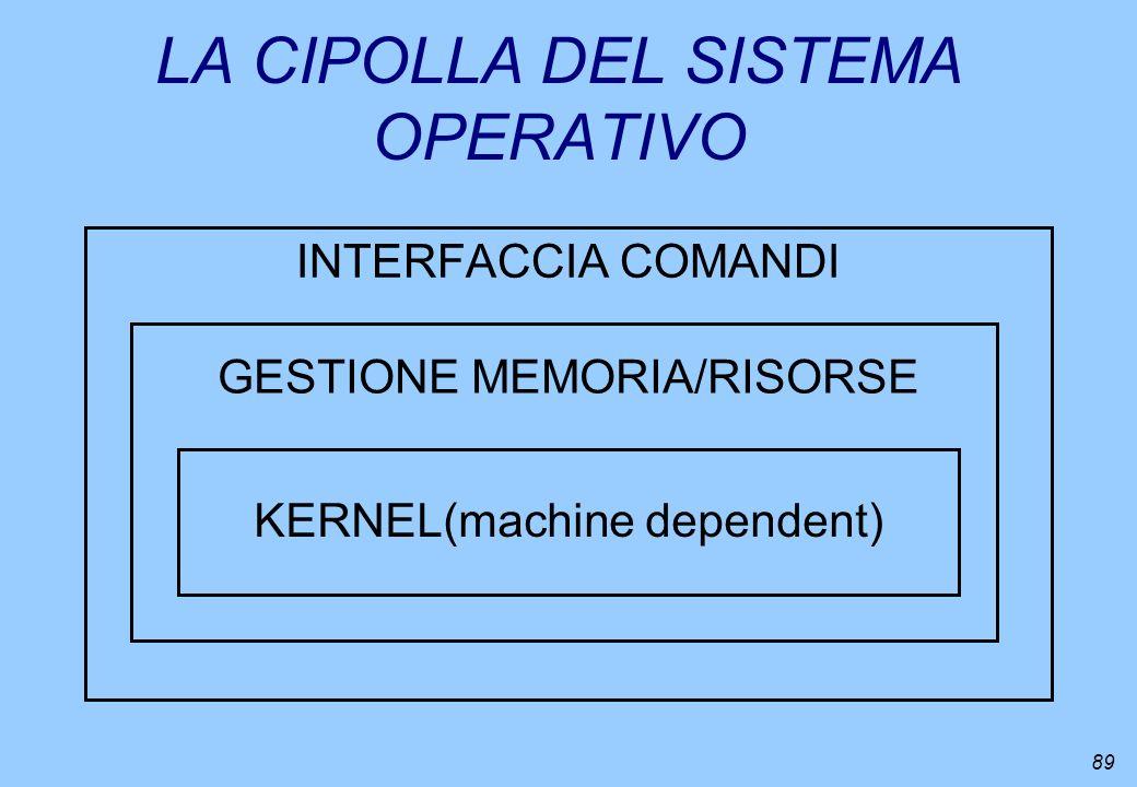 89 LA CIPOLLA DEL SISTEMA OPERATIVO INTERFACCIA COMANDI GESTIONE MEMORIA/RISORSE KERNEL(machine dependent)