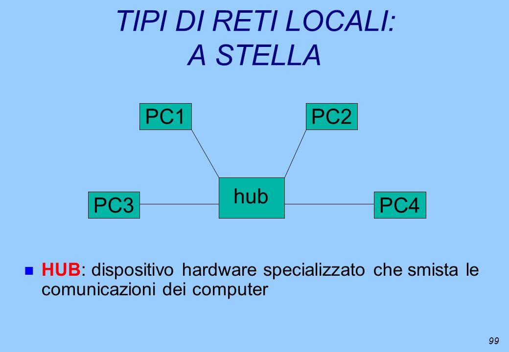 99 TIPI DI RETI LOCALI: A STELLA n HUB: dispositivo hardware specializzato che smista le comunicazioni dei computer PC2PC1 PC4PC3 hub