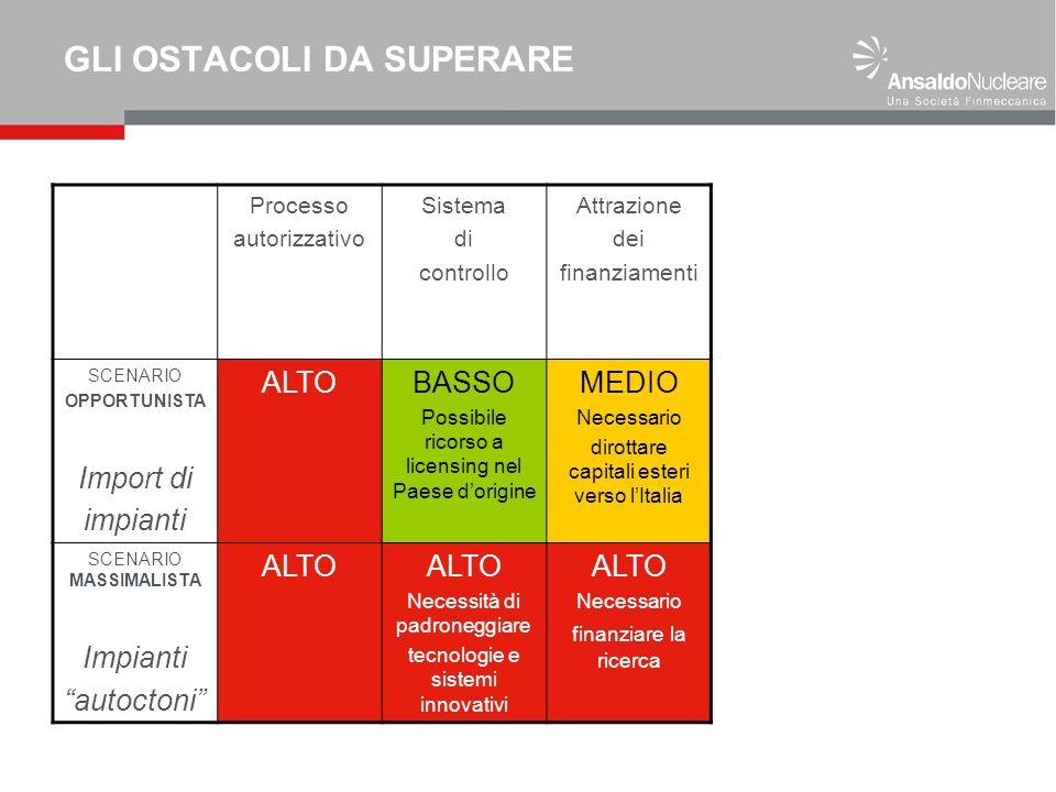 GLI OSTACOLI DA SUPERARE Processo autorizzativo Sistema di controllo Attrazione dei finanziamenti SCENARIO OPPORTUNISTA Import di impianti ALTOBASSO P