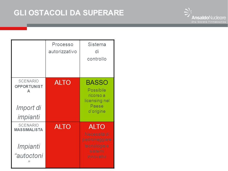 GLI OSTACOLI DA SUPERARE Processo autorizzativo Sistema di controllo SCENARIO OPPORTUNIST A Import di impianti ALTOBASSO Possibile ricorso a licensing