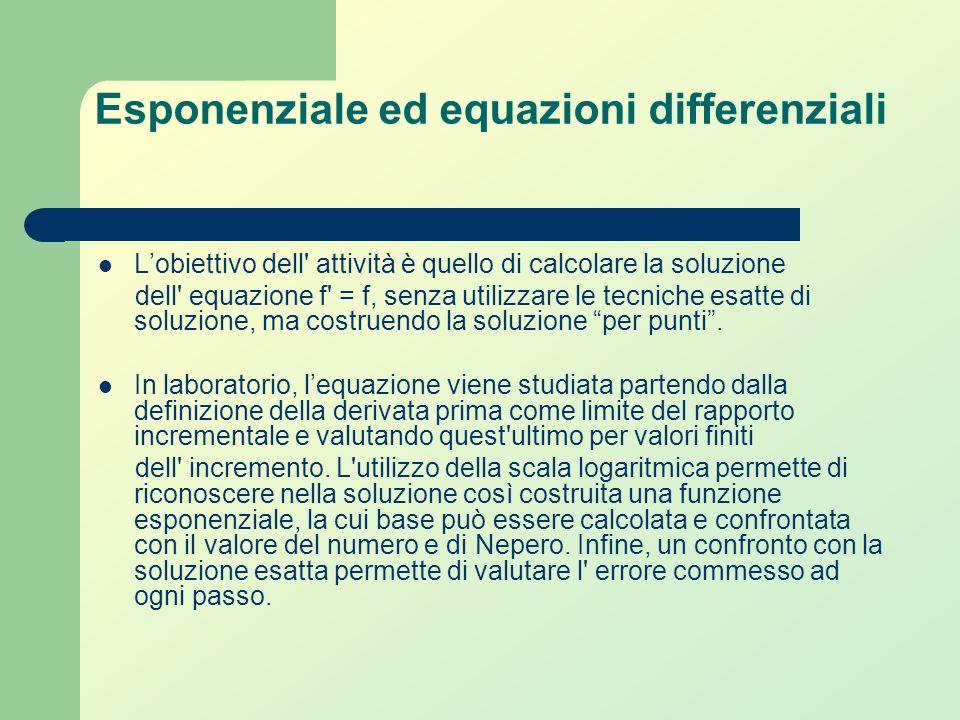 Lobiettivo è quello di mostrare agli studenti che i numeri 2 e 4 sono le uniche soluzioni intere dellequazione In laboratorio il problema viene risolt