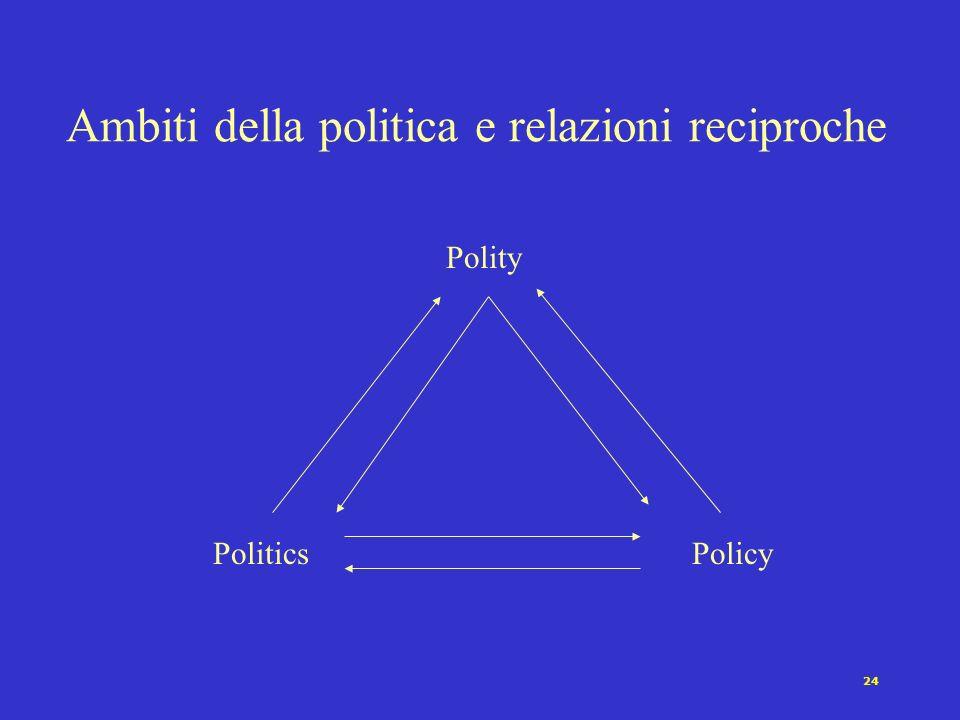 23 Le tre facce della politica Politics ovvero il problema del potere e delle istituzioni (architetture del potere, attori e processi) Policy ovvero i