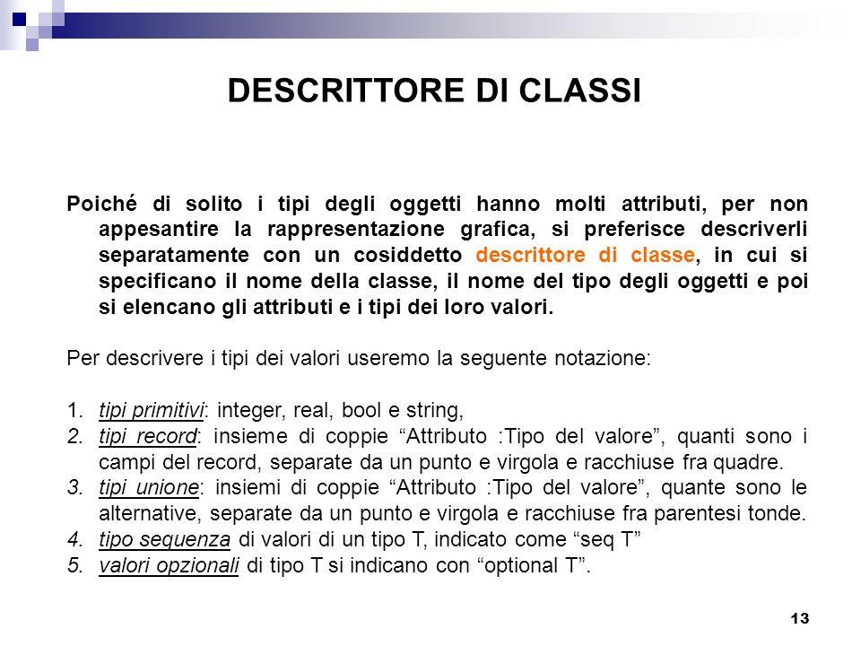 13 DESCRITTORE DI CLASSI Poiché di solito i tipi degli oggetti hanno molti attributi, per non appesantire la rappresentazione grafica, si preferisce descriverli separatamente con un cosiddetto descrittore di classe, in cui si specificano il nome della classe, il nome del tipo degli oggetti e poi si elencano gli attributi e i tipi dei loro valori.