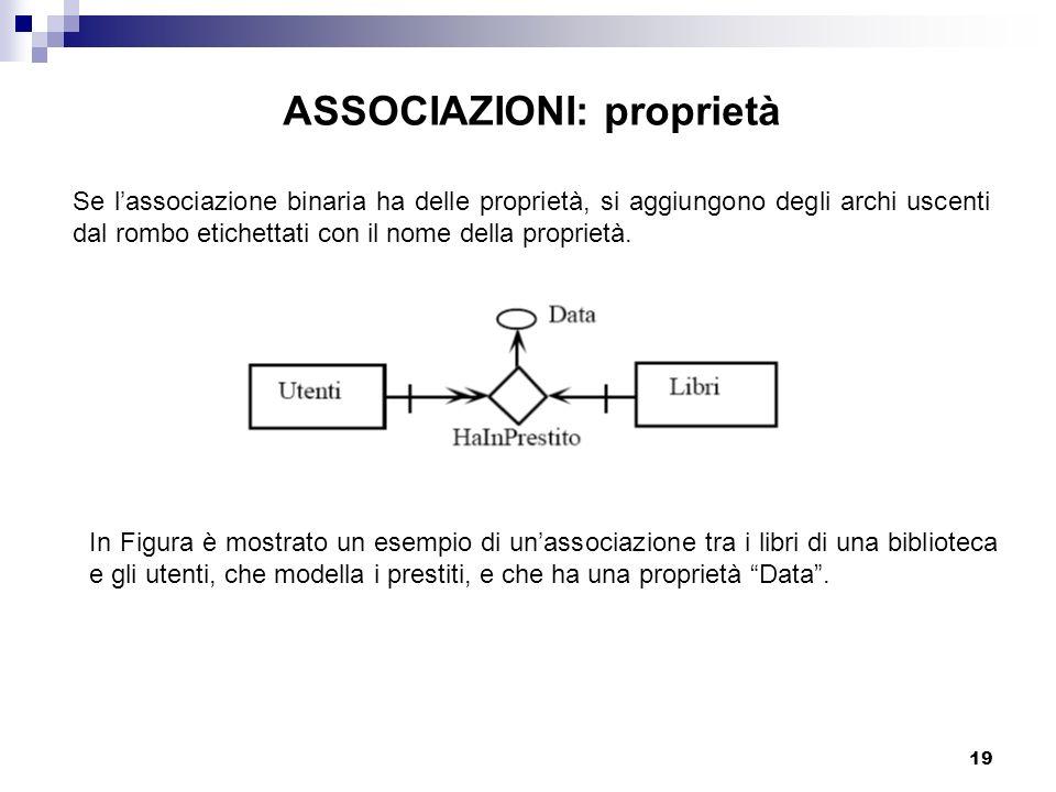 19 ASSOCIAZIONI: proprietà Se lassociazione binaria ha delle proprietà, si aggiungono degli archi uscenti dal rombo etichettati con il nome della proprietà.