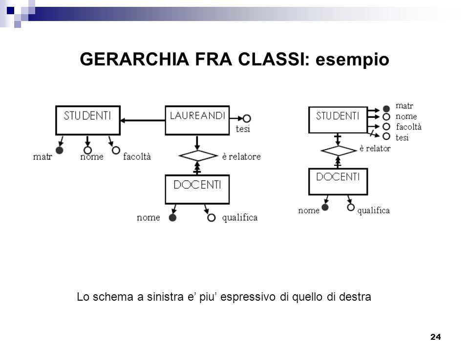 24 GERARCHIA FRA CLASSI: esempio Lo schema a sinistra e piu espressivo di quello di destra
