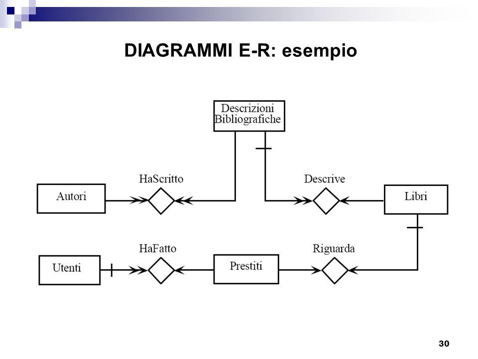 30 DIAGRAMMI E-R: esempio