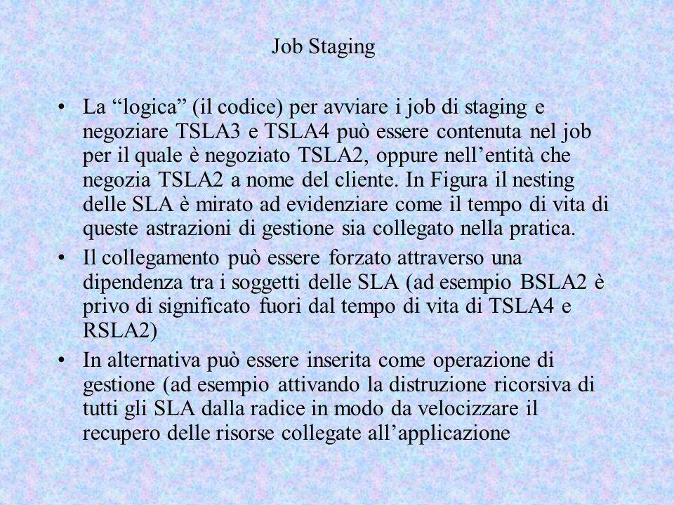 Job Staging La logica (il codice) per avviare i job di staging e negoziare TSLA3 e TSLA4 può essere contenuta nel job per il quale è negoziato TSLA2, oppure nellentità che negozia TSLA2 a nome del cliente.