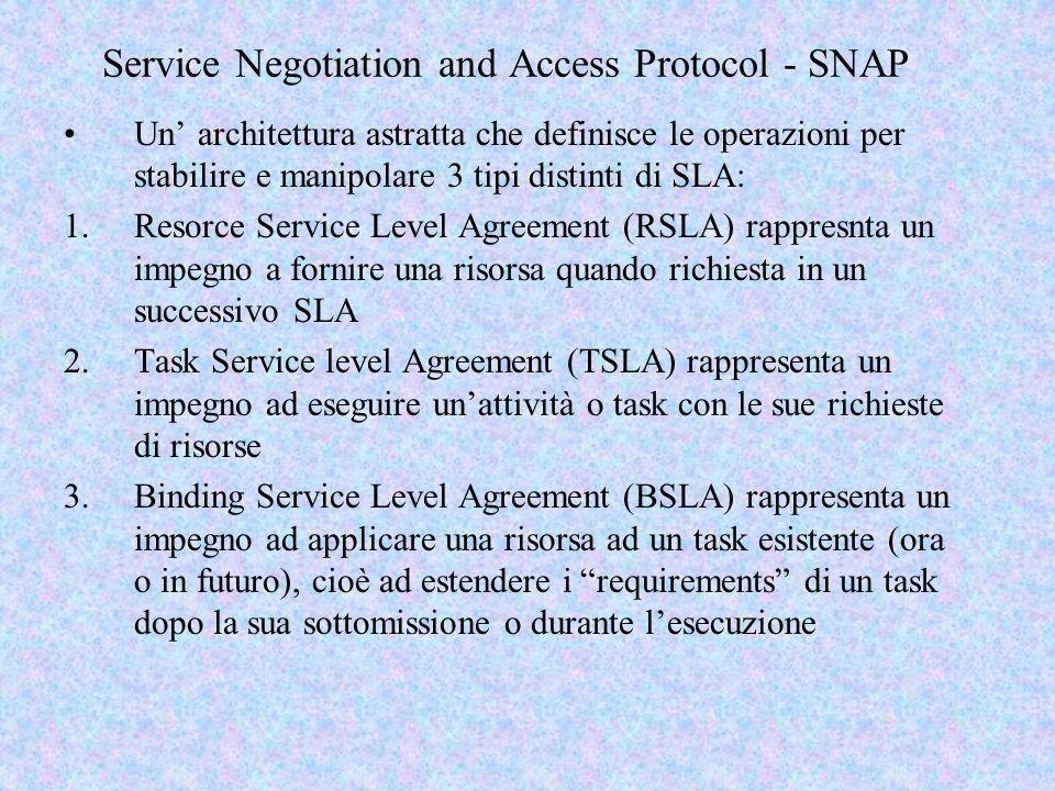 Comprensione degli SLA TSLA: rappresenta limpegno da parte di un resource manager ad eseguire un task con il livello di risorse richiesto La figura riassume il tipo di promessa degli SLA.