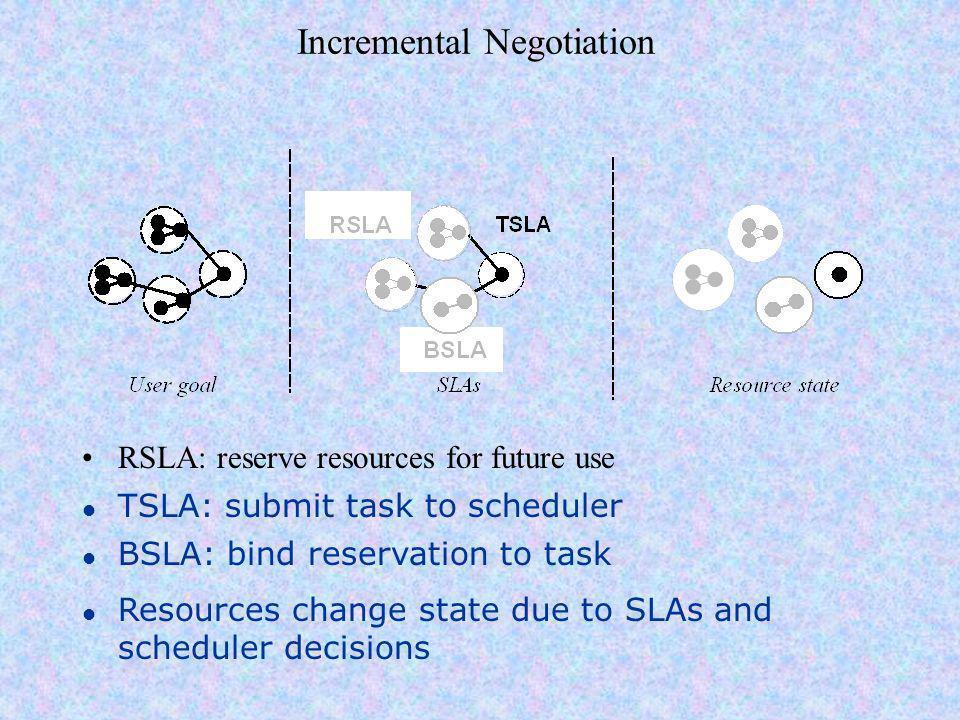Transizioni di stato e accordi Considerando le dipenze di un BSLA da un RSLA (ed eventualmente da un TSLA) esistono 4 stati attraverso i quali può avanzare il processo di planning per una risorsa S0: Non esistono SLA sulla risorsa (non sono state create o sono state rilasciate) S1: è stato raggiunto un accordo su un RSLA e un TSLA ma non è stato fatto un collegamento tra i due S2: TSLA è è collegato al RSLA e questo collegamento è un BSLA per risolvereil task S3: Le risorse sono utilizzate per il task e possono essere ancora controllate e/o modificate