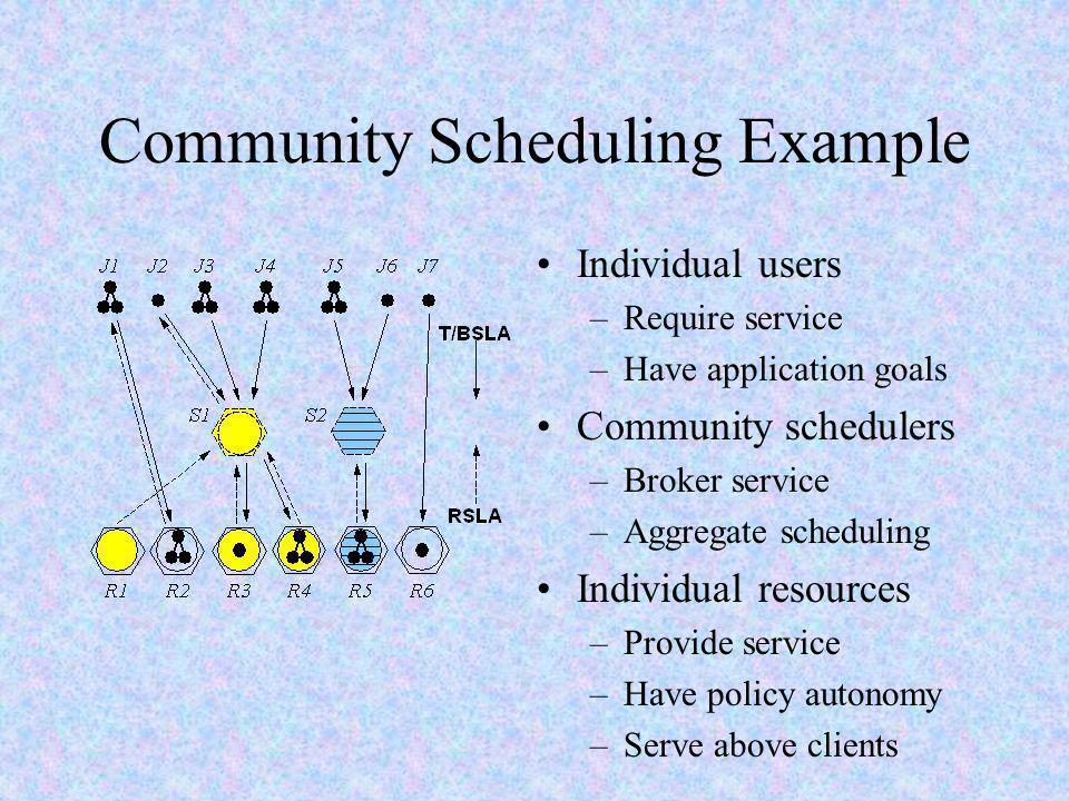 Community Scheduler Più risorse (R1-R6) ciascuna con un interfaccia RSLA e TSLA Lo scheduler negozia inizialmente capacity guarantees (via RSLA) con le sue risorse Con queste capacity guarantees disponibili può negoziare RSLA o TSLA con i suoi clienti per mappare le attività utente alle capacity negoziate Il processo di negoziazione prosegue e si adatta alle richieste della comunità ed al workload; in ogni caso la capacità di negoziare accordi con le risorse maschera gli effetti di altri community scheduler o di workload non Grid.