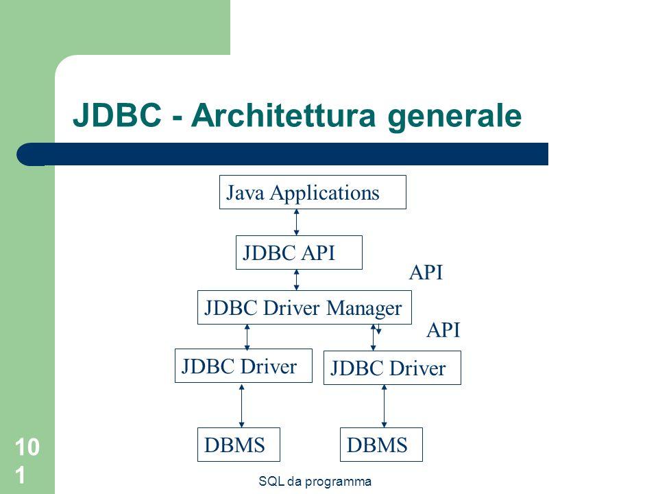 SQL da programma 101 JDBC - Architettura generale JDBC API Java Applications JDBC Driver Manager JDBC Driver DBMS API