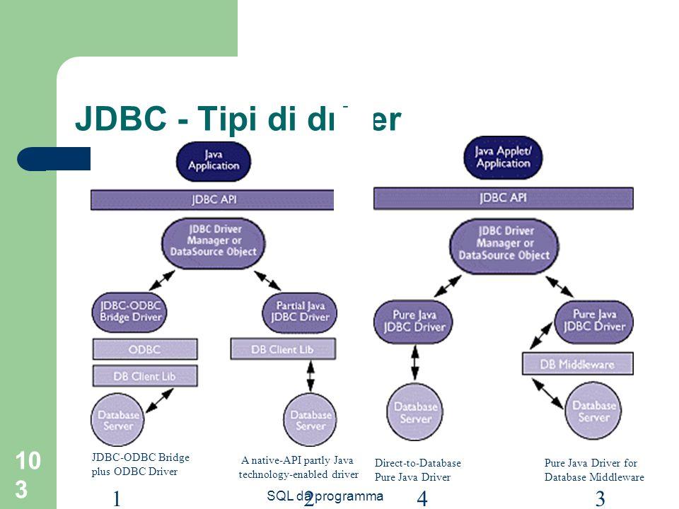 SQL da programma 103 Direct-to-Database Pure Java Driver Pure Java Driver for Database Middleware JDBC-ODBC Bridge plus ODBC Driver A native-API partly Java technology-enabled driver 1234 JDBC - Tipi di driver