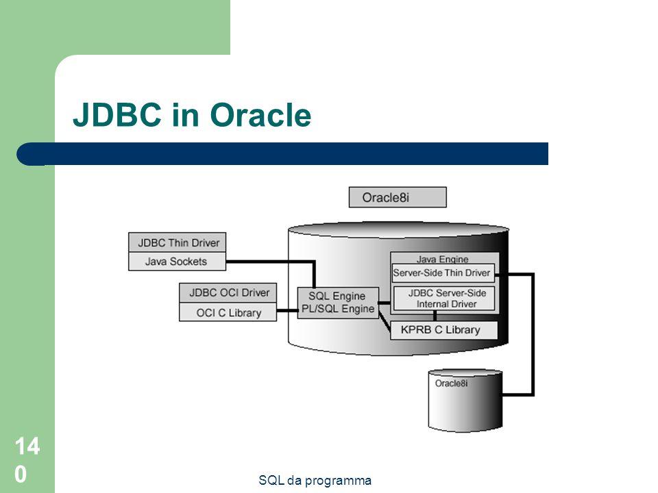 SQL da programma 140 JDBC in Oracle