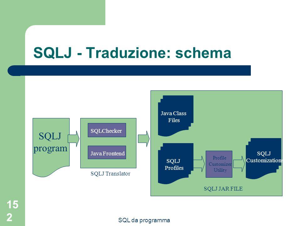 SQL da programma 152 SQLJ - Traduzione: schema SQLJ program SQLChecker Java Frontend SQLJ Translator Java Class Files SQLJ Profiles SQLJ JAR FILE Profile Customizer Utility SQLJ Customizations