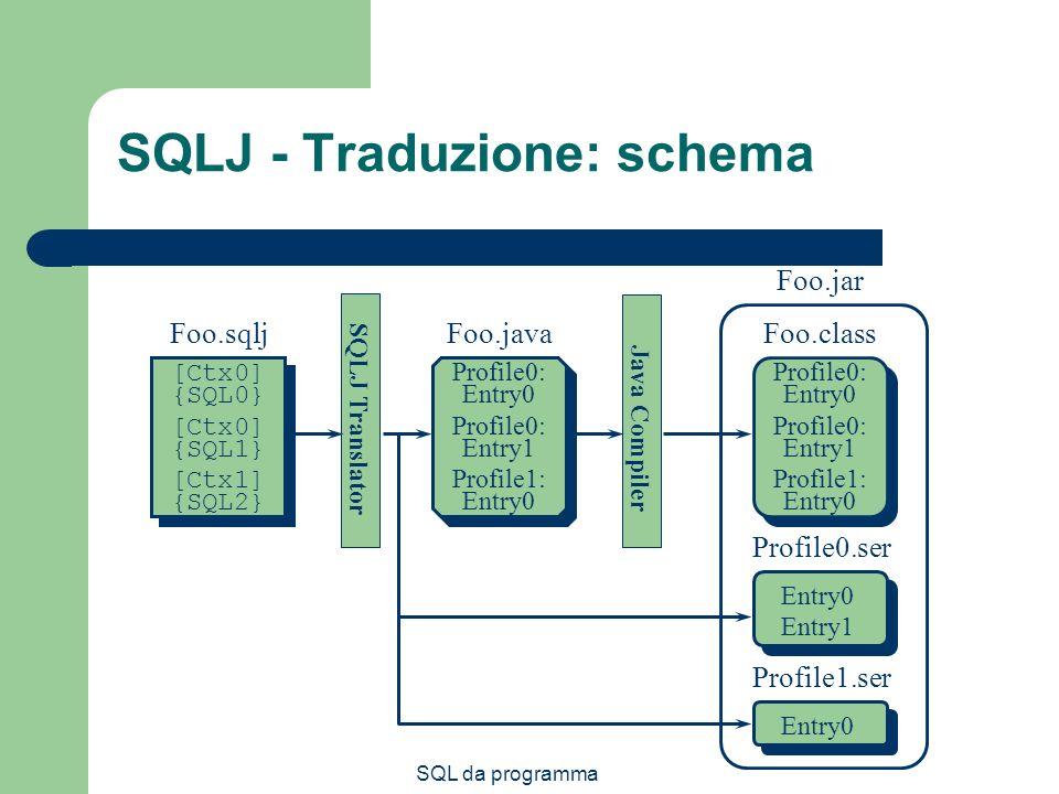 SQL da programma SQLJ - Traduzione: schema SQLJ Translator Foo.sqlj [Ctx0] {SQL0} [Ctx0] {SQL1} [Ctx1] {SQL2} Foo.java Entry0 Profile0.ser Profile0: Entry0 Profile0: Entry1 Entry1 Entry0 Profile1.ser Profile1: Entry0 Java Compiler Foo.class Profile0: Entry0 Profile0: Entry1 Profile1: Entry0 Foo.jar