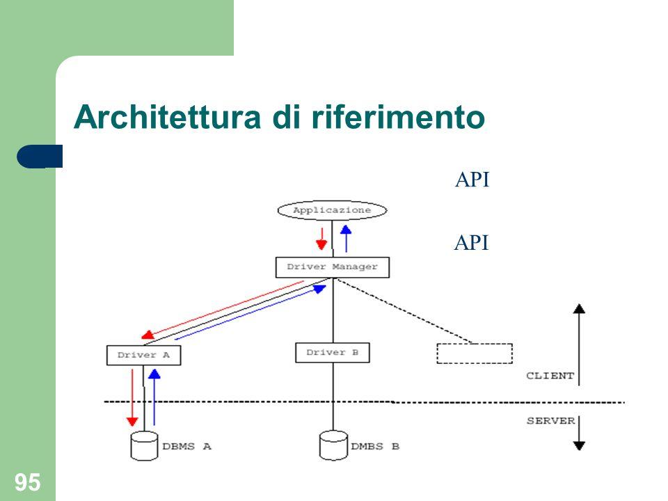 SQL da programma 95 Architettura di riferimento API