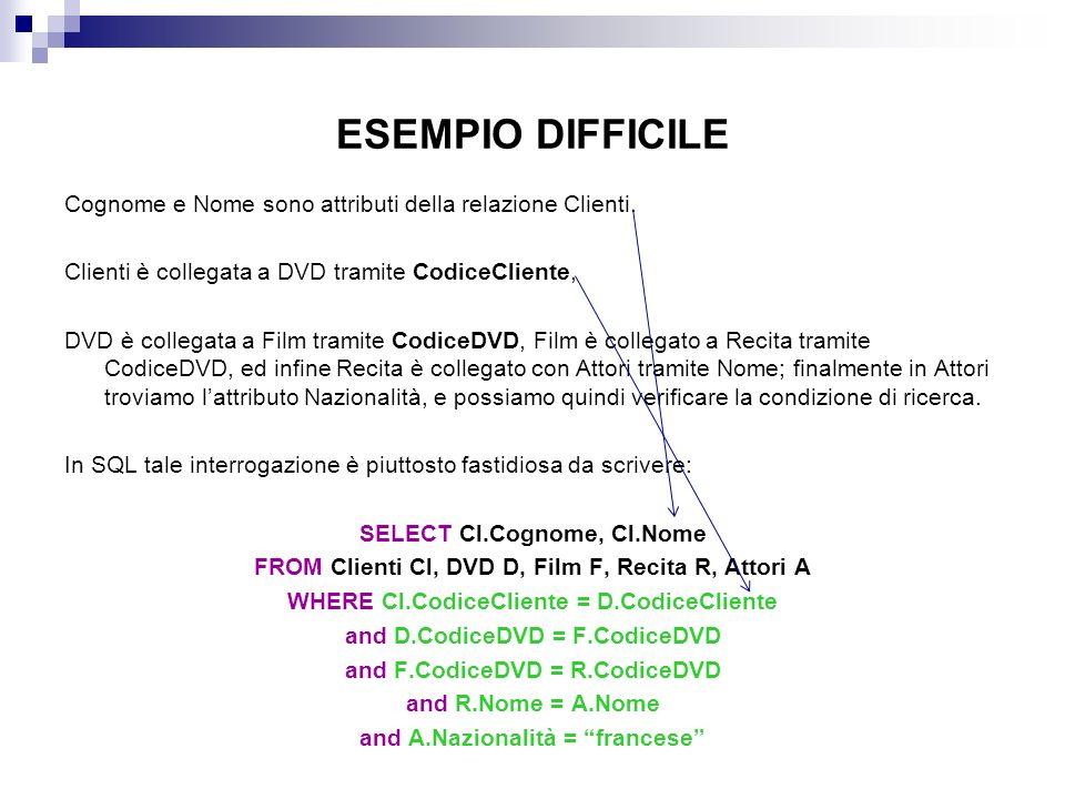 ESEMPIO DIFFICILE Cognome e Nome sono attributi della relazione Clienti. Clienti è collegata a DVD tramite CodiceCliente, DVD è collegata a Film trami