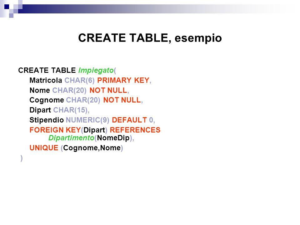 CREATE TABLE, esempio CREATE TABLE Impiegato( Matricola CHAR(6) PRIMARY KEY, Nome CHAR(20) NOT NULL, Cognome CHAR(20) NOT NULL, Dipart CHAR(15), Stipe