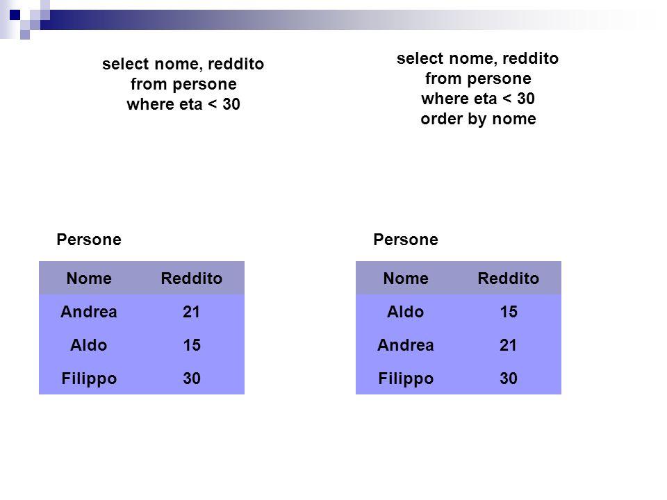 Persone NomeReddito Andrea21 Aldo15 Filippo30 Persone NomeReddito Andrea21 Aldo15 Filippo30 select nome, reddito from persone where eta < 30 select no