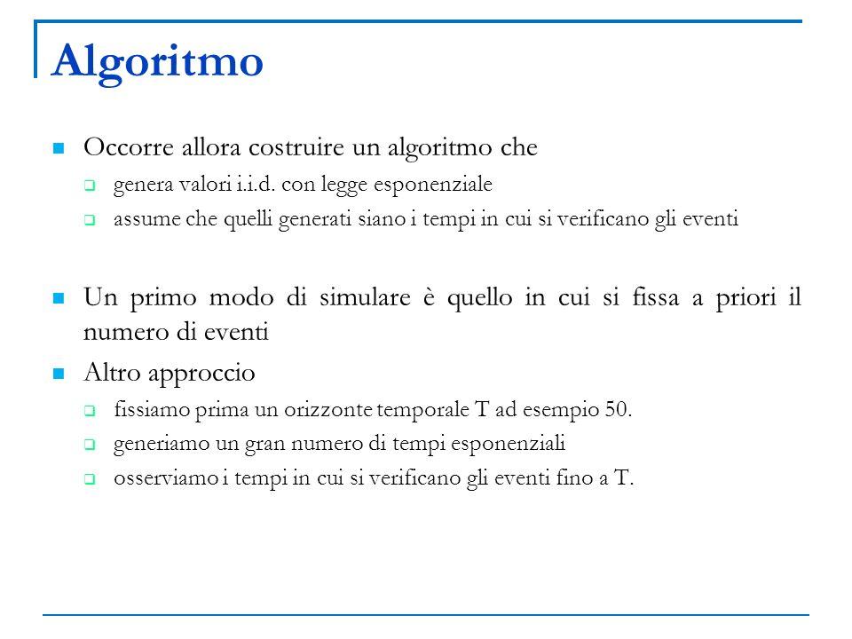 Algoritmo Occorre allora costruire un algoritmo che genera valori i.i.d.