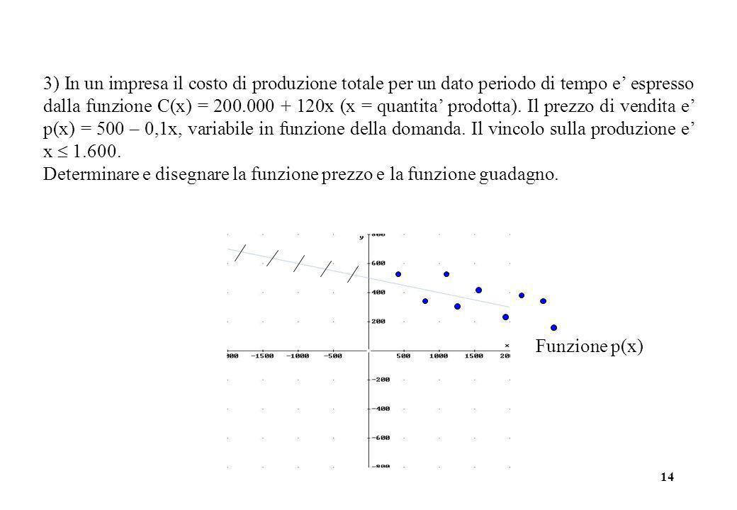 14 3) In un impresa il costo di produzione totale per un dato periodo di tempo e espresso dalla funzione C(x) = 200.000 + 120x (x = quantita prodotta)