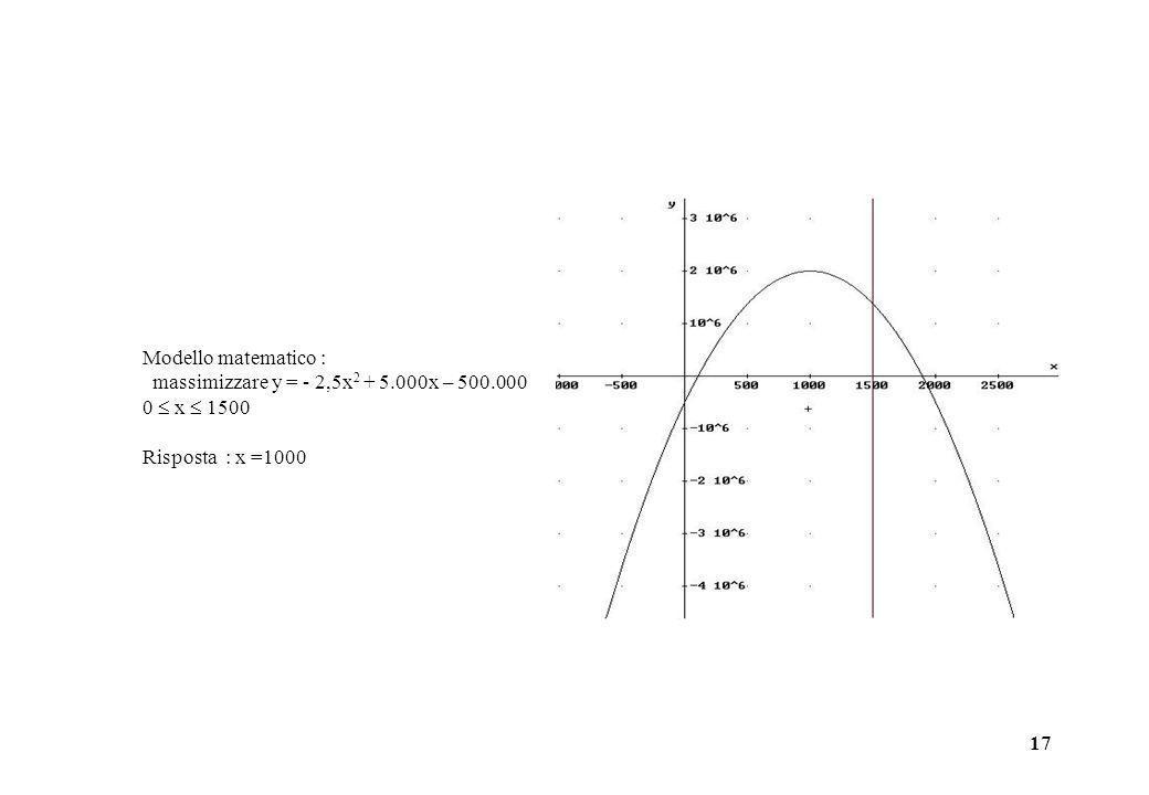 17 Modello matematico : massimizzare y = - 2,5x 2 + 5.000x – 500.000 0 x 1500 Risposta : x =1000