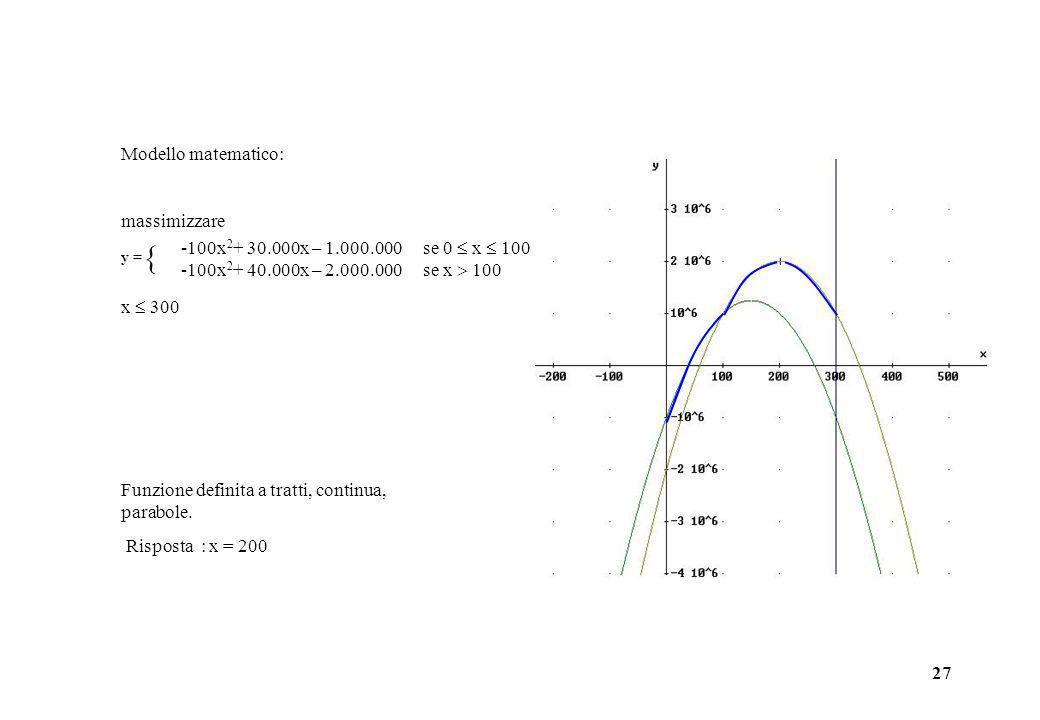 27 Modello matematico: massimizzare x 300 -100x 2 + 30.000x – 1.000.000 se 0 x 100 -100x 2 + 40.000x – 2.000.000 se x 100 y = Funzione definita a trat