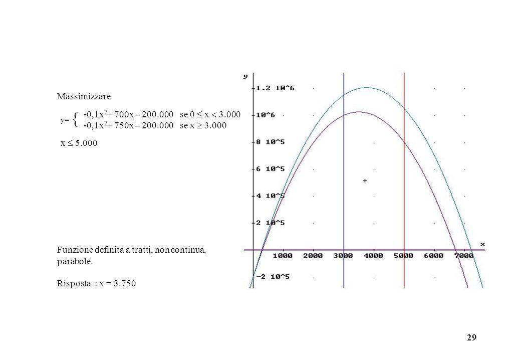 29 Funzione definita a tratti, non continua, parabole. Risposta : x = 3.750 Massimizzare -0,1x 2 + 700x – 200.000se 0 x 3.000 -0,1x 2 + 750x – 200.000