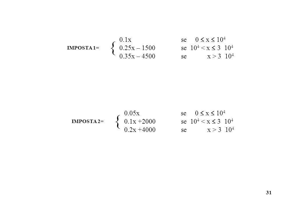 31 IMPOSTA 1= 0.1x se 0 x 10 4 0.25x – 1500 se 10 4 < x 3 10 4 0.35x – 4500 se x > 3 10 4 IMPOSTA 2= 0.05x se 0 x 10 4 0.1x +2000 se 10 4 < x 3 10 4 0