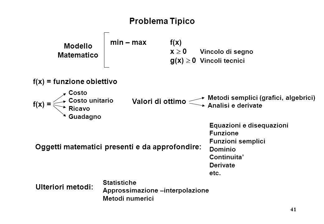 41 Problema Tipico Oggetti matematici presenti e da approfondire: Equazioni e disequazioni Funzione Funzioni semplici Dominio Continuita Derivate etc.