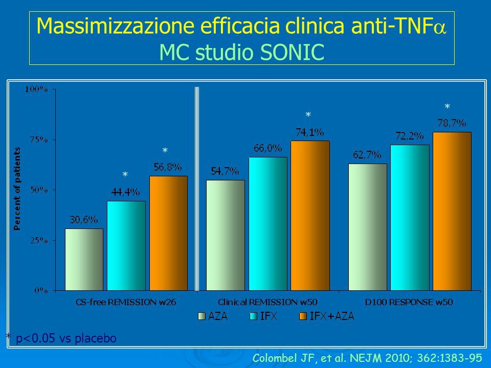 Massimizzazione efficacia clinica anti-TNF MC studio SONIC Colombel JF, et al. NEJM 2010; 362:1383-95 * * * * * p<0.05 vs placebo