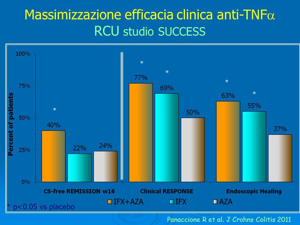 Massimizzazione efficacia clinica anti-TNF RCU studio SUCCESS Panaccione R et al. J Crohns Colitis 2011 * * * * * * p<0.05 vs placebo
