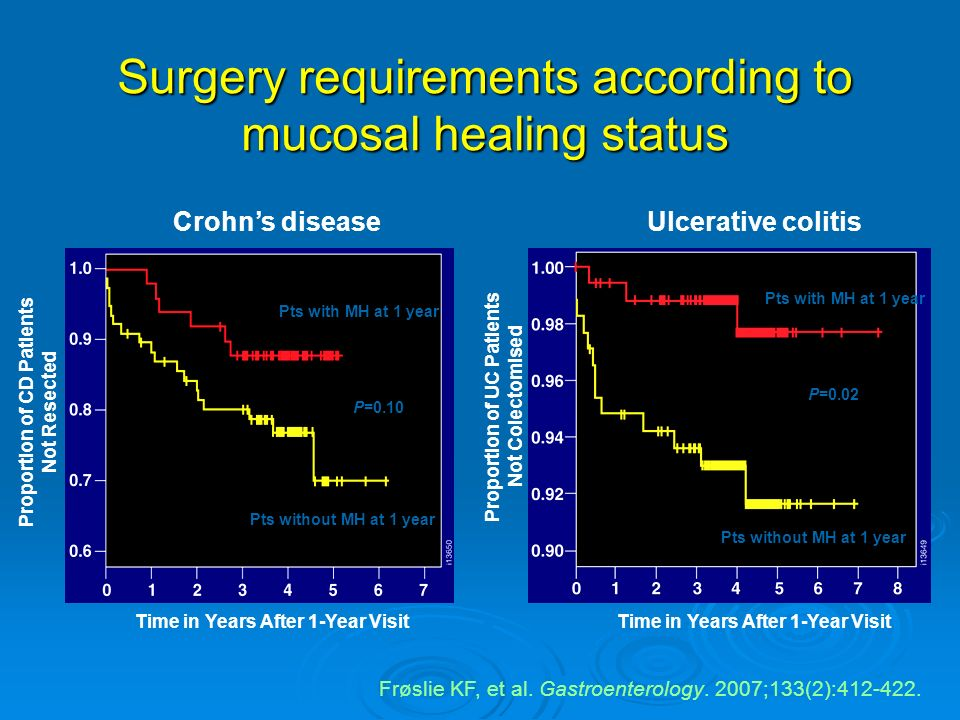 Surgery requirements according to mucosal healing status Frøslie KF, et al. Gastroenterology. 2007;133(2):412-422. Ulcerative colitisCrohns disease Pt