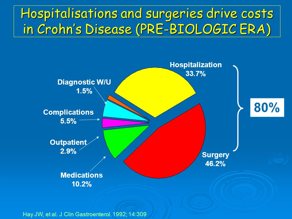 Natural history of IBD Risk of stricturing and perforating complications in CD is above 50% over 10 - 20 years (peyrin- biroulet Am J Gastroent 2010) Risk of stricturing and perforating complications in CD is above 50% over 10 - 20 years (peyrin- biroulet Am J Gastroent 2010) The proportion of patients having to undergo surgical resection in CD is around 50% over 10 years ( peyrin-biroulet Am J Gastroent 2010) The proportion of patients having to undergo surgical resection in CD is around 50% over 10 years ( peyrin-biroulet Am J Gastroent 2010) In UC the rate of IPAA is between 10 and 30% in 10 - 20 years (hoie 2007 gastroenterology) In UC the rate of IPAA is between 10 and 30% in 10 - 20 years (hoie 2007 gastroenterology) Increased risk of colon cancer associated with chronic uncontrolled colonic inflammation (rutter gastroenterology 2004) Increased risk of colon cancer associated with chronic uncontrolled colonic inflammation (rutter gastroenterology 2004)