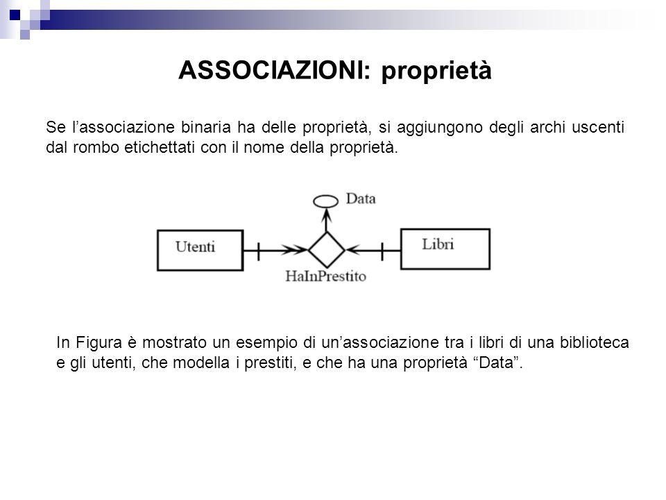 ASSOCIAZIONI: proprietà Se lassociazione binaria ha delle proprietà, si aggiungono degli archi uscenti dal rombo etichettati con il nome della proprie