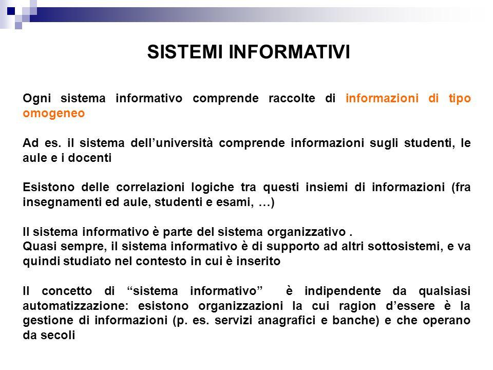 SISTEMI INFORMATIVI Ogni sistema informativo comprende raccolte di informazioni di tipo omogeneo Ad es. il sistema delluniversità comprende informazio