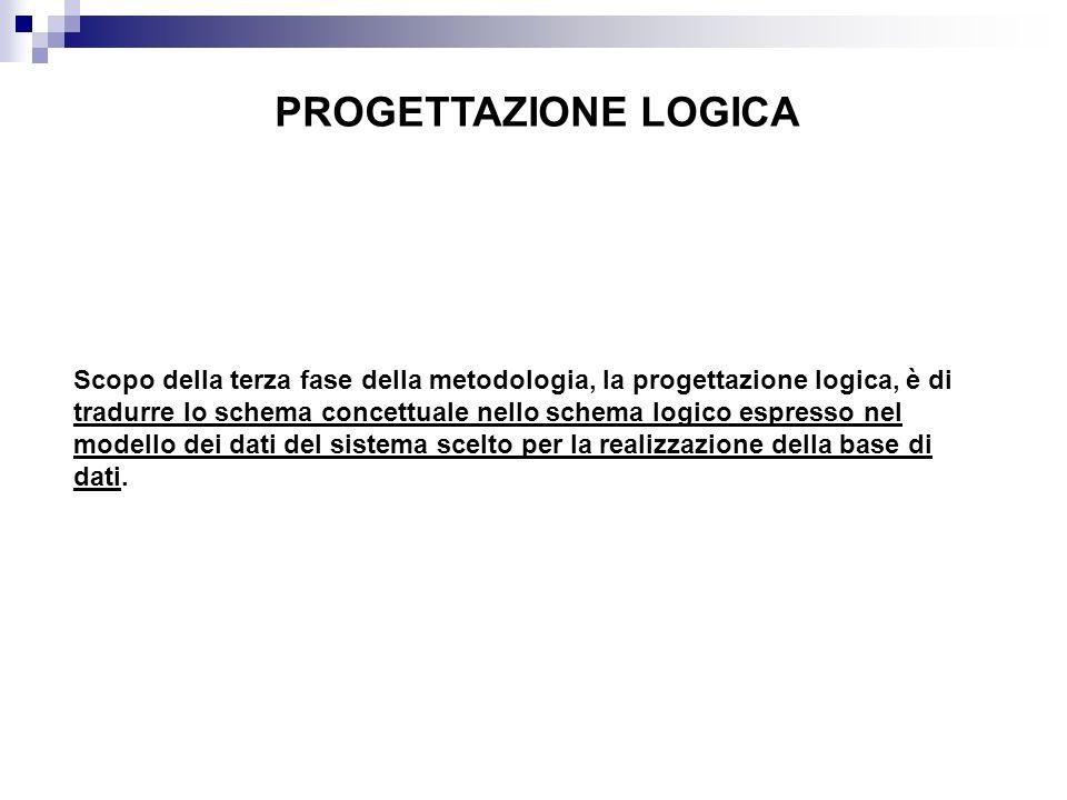 PROGETTAZIONE LOGICA Scopo della terza fase della metodologia, la progettazione logica, è di tradurre lo schema concettuale nello schema logico espres