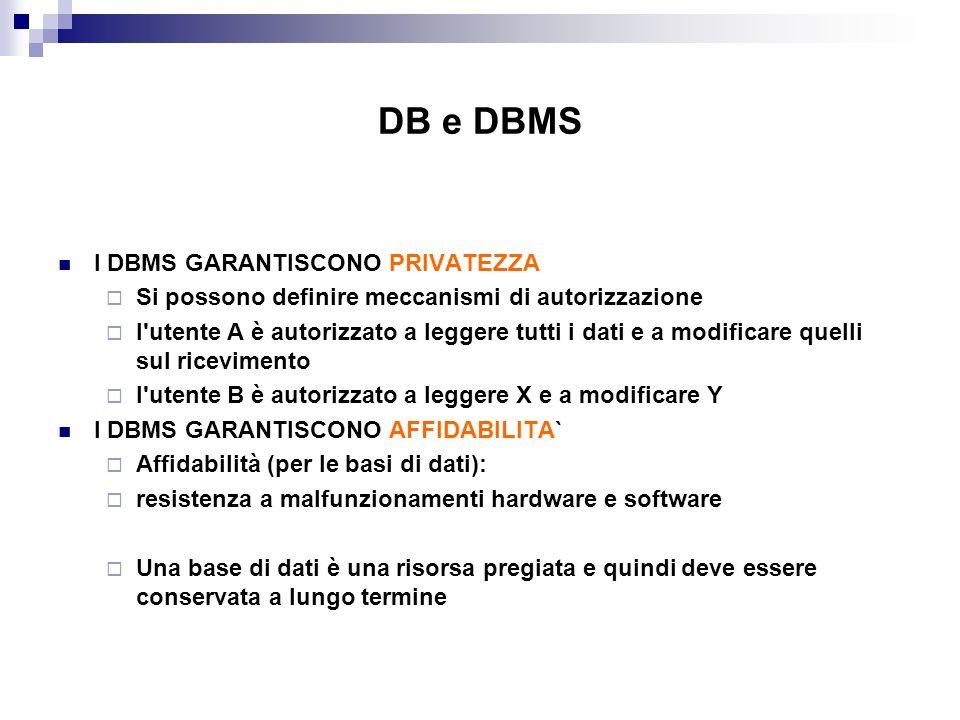DB e DBMS I DBMS GARANTISCONO PRIVATEZZA Si possono definire meccanismi di autorizzazione l'utente A è autorizzato a leggere tutti i dati e a modifica