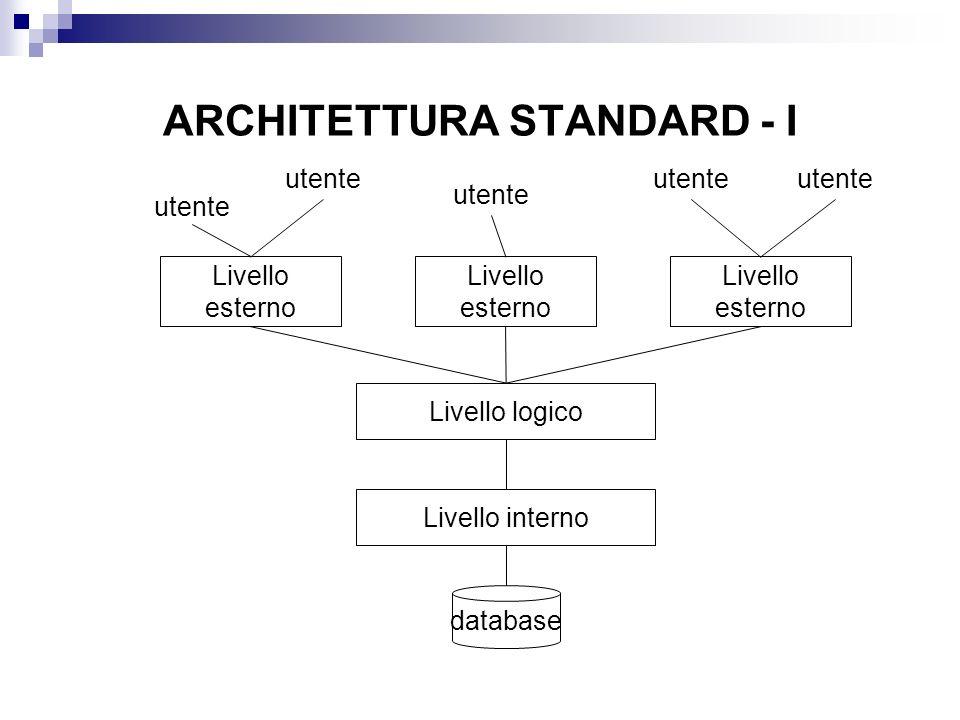ARCHITETTURA STANDARD - I database Livello logico Livello esterno Livello interno Livello esterno Livello esterno utente