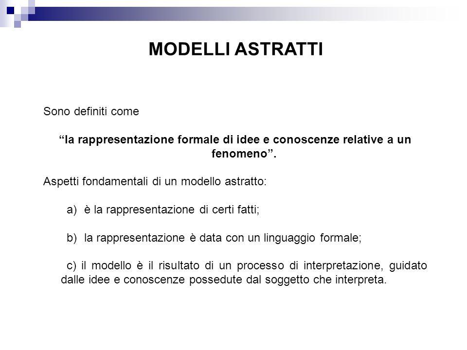 MODELLI ASTRATTI Sono definiti come la rappresentazione formale di idee e conoscenze relative a un fenomeno. Aspetti fondamentali di un modello astrat