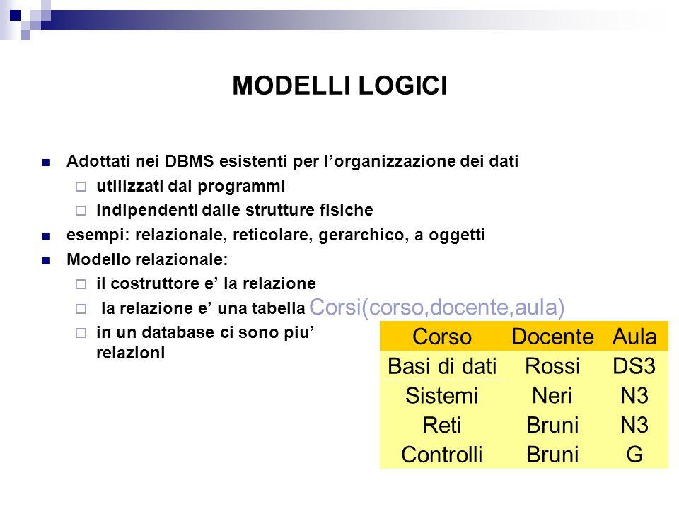 MODELLI LOGICI Adottati nei DBMS esistenti per lorganizzazione dei dati utilizzati dai programmi indipendenti dalle strutture fisiche esempi: relazion