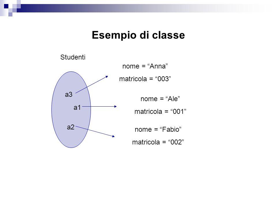 Esempio di classe a1 a2 a3 Studenti nome = Anna matricola = 003 nome = Fabio matricola = 002 nome = Ale matricola = 001