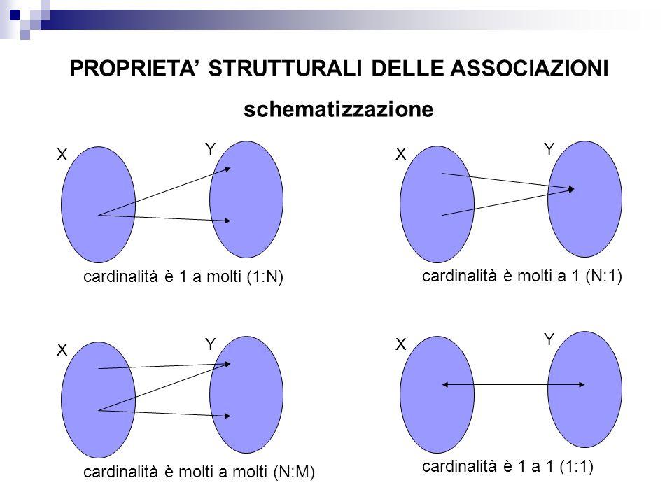 PROPRIETA STRUTTURALI DELLE ASSOCIAZIONI schematizzazione X Y cardinalità è 1 a molti (1:N) X Y cardinalità è molti a 1 (N:1) X Y cardinalità è molti