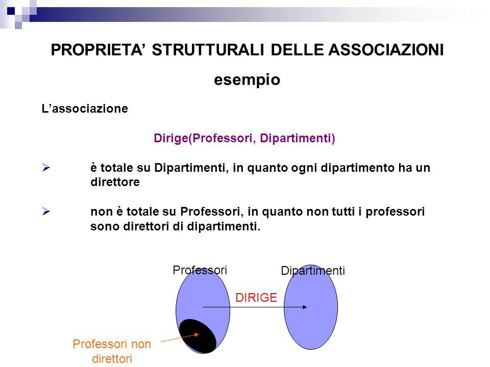 PROPRIETA STRUTTURALI DELLE ASSOCIAZIONI esempio Professori Dipartimenti Lassociazione Dirige(Professori, Dipartimenti) è totale su Dipartimenti, in q