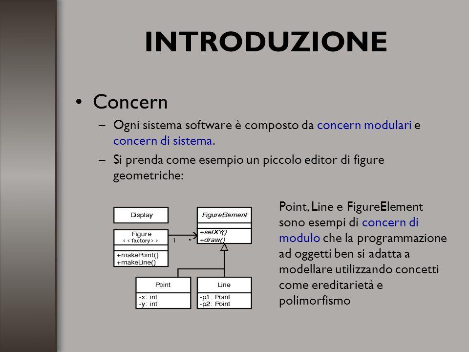 INTRODUZIONE Concern –Ogni sistema software è composto da concern modulari e concern di sistema. –Si prenda come esempio un piccolo editor di figure g