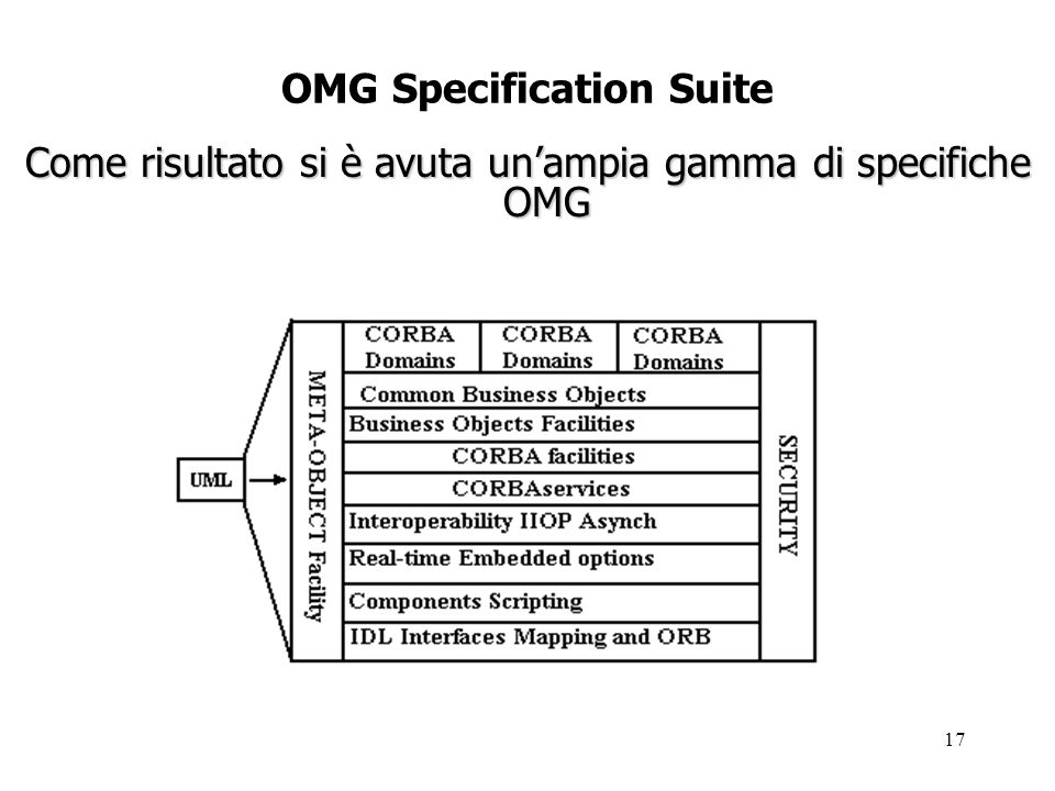 18 ARCHITECTURAL OVERVIEW L architettura OMG offre: Supporto per analisi e design: UML e MOF Basic o-o computing model: ORB; OMG/ISO IDL e suo mapping verso C,C++,Java,Smalltalk,Cobol e Ada Distribuzione: il protocollo GIOP e il suo mapping verso TCP/IP e varie forme alternative di messaging e asynchronous invocation Component Model: CORBA Components and Scripting; multiple interfaces; oggetti passati per valore Modi specializzati: real-time, fault-tolerance, embedded CORBA