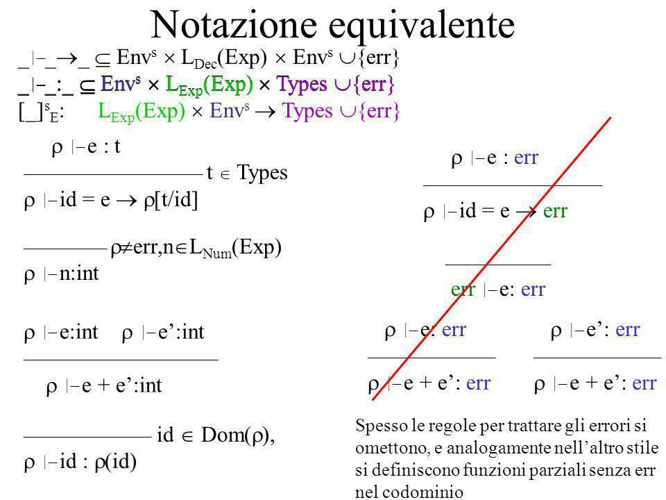 Notazione equivalente e : t ________________________ t Types id = e [t/id] _ _ _ Env s L Dec (Exp) Env s {err} _ _:_ Env s L Exp (Exp) Types {err} e : err ________________________ id = e err ___________ err,n L Num (Exp) n:int e:int e:int __________________________ e + e:int _________________ id Dom( ), id : (id) ______________ err e: err e: err _________________ e + e: err e: err _________________ e + e: err Spesso le regole per trattare gli errori si omettono, e analogamente nellaltro stile si definiscono funzioni parziali senza err nel codominio _ _:_ Env s L Exp (Exp) Types {err} [_] s E : L Exp (Exp) Env s Types {err}