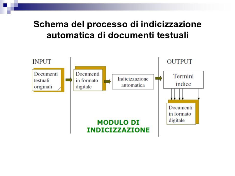 Schema del processo di indicizzazione automatica di documenti testuali